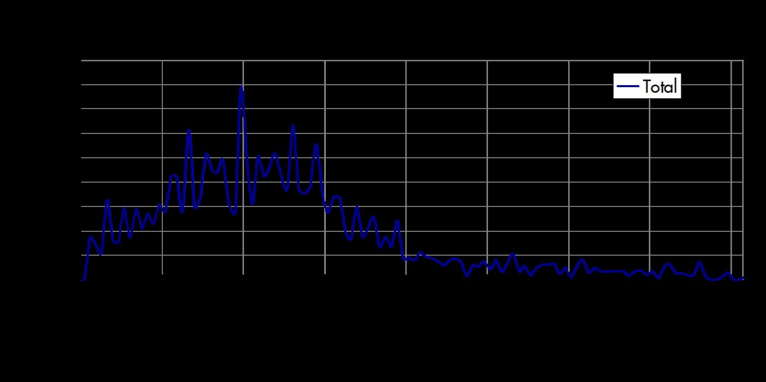 Osprey migration trends at the Marin Headlands