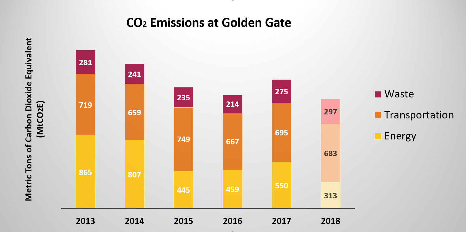 Graph showing that park emissions from different sectors have decreased since 2013, and are now offset through carbon credits.